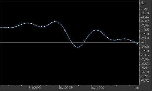 upsampled signal